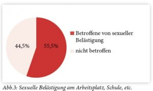 Gewalt gegen Frauen 5
