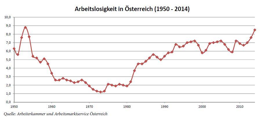 Grafik1_Arbeitslosigkeit