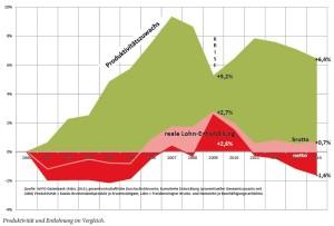 Lohnentwicklung und Produktivitätszuwachs