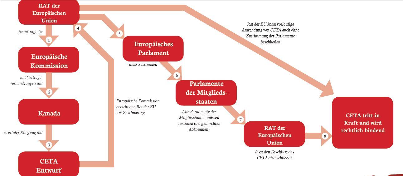 Bild_CETA