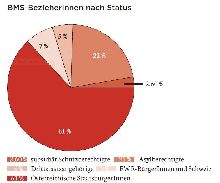Grafik_BMS-BezieherInnen nach Status