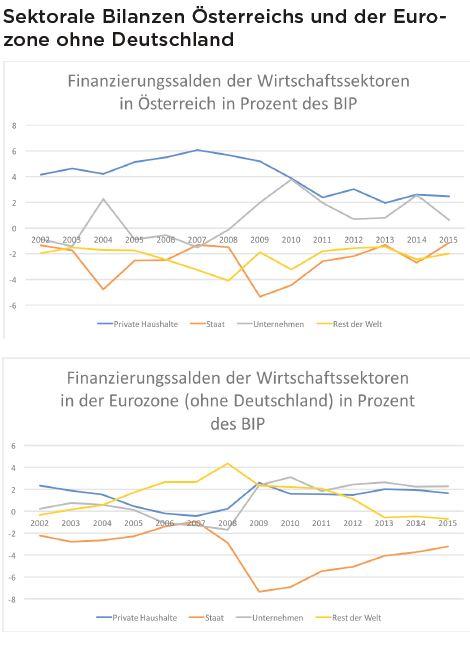 Positive Werte bedeuten Ersparnisse (Einkommen sind größer als Ausgaben) des jeweiligen Sektors während negative Werte eine Verschuldung (Ausgaben sind größer als Einkommen) des jeweiligen Sektors anzeigen. Die Summe aller Guthaben und Defizite in einer Periode betragen per Definition immer Null. Seit der Krise sparen neben den privaten Haushalte auch die Unternehmen während sich der Staat und das Ausland verschulden. Um Europa aus der Stagnation zu holen sollte der Staat mehr in die Wirtschaft investieren und Einkommen umverteilen.